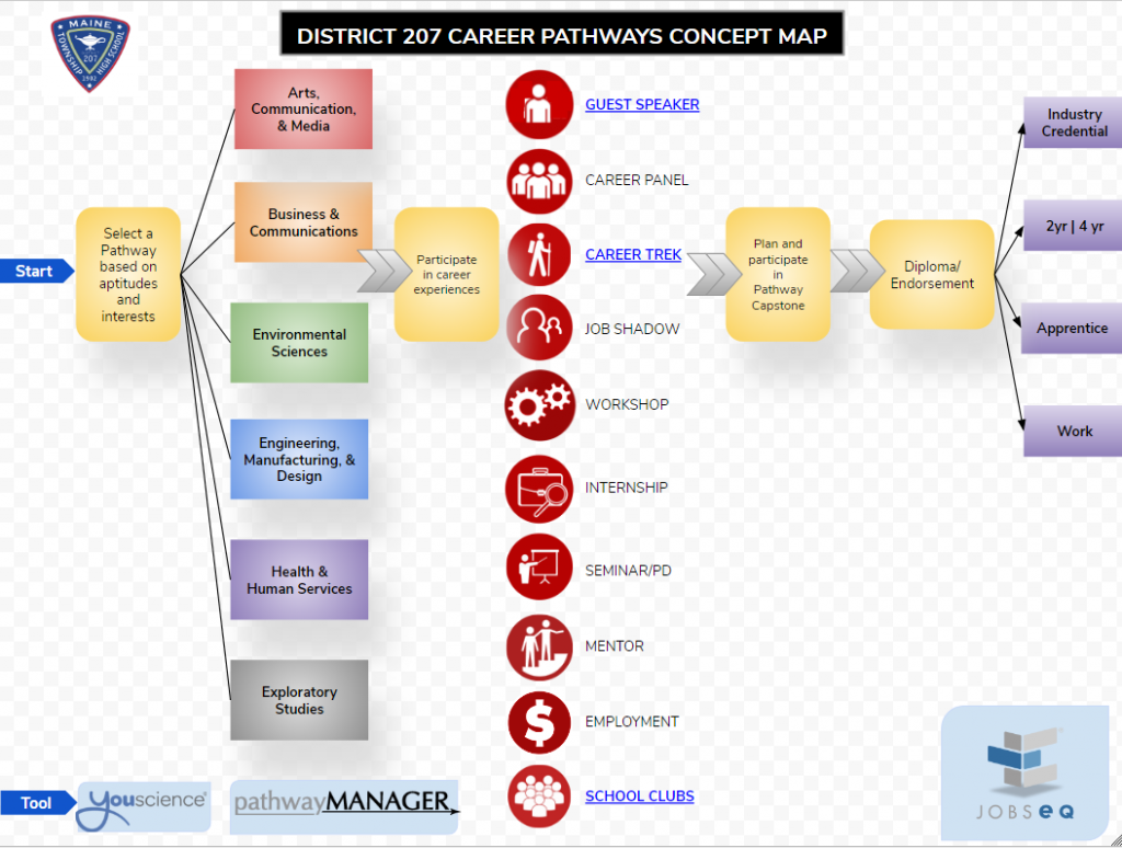 207 Career Pathways Concept Map
