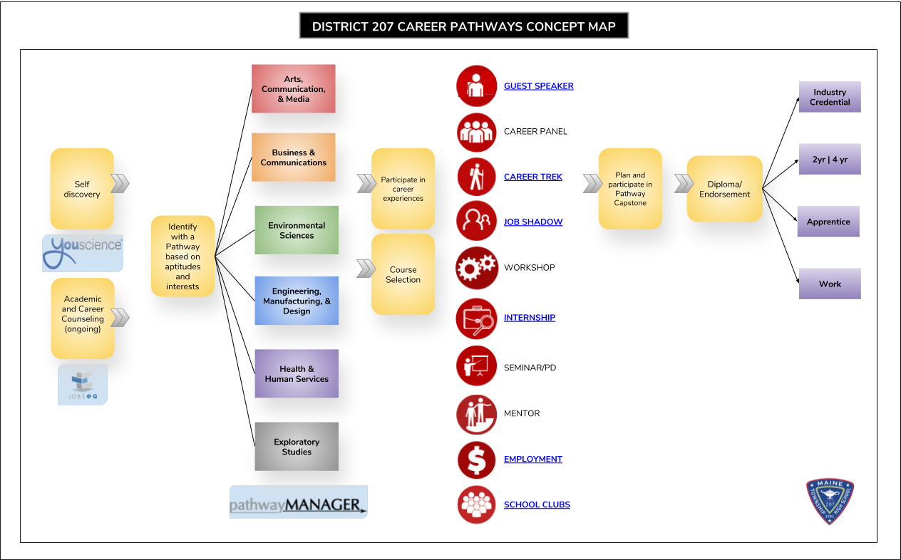 Career Pathways Concept Map with Student Services Role DRAFT