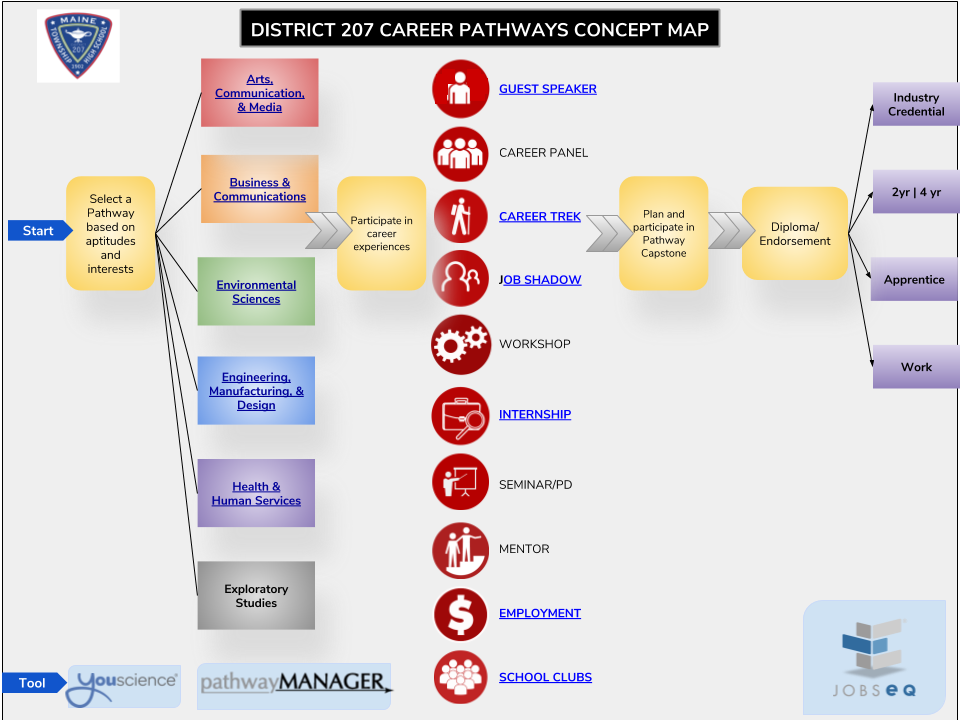 Career Pathways Concept Map w Pathway Links
