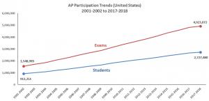 AP Trends
