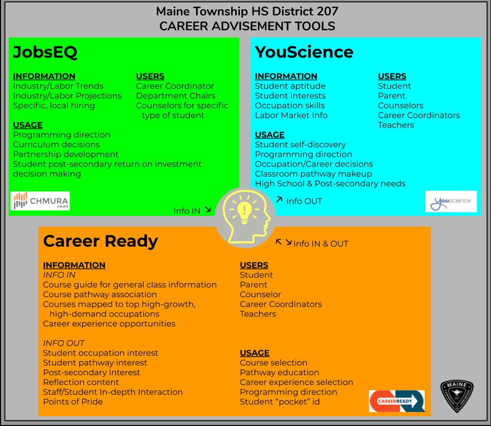 D207 Career Advisement Tools