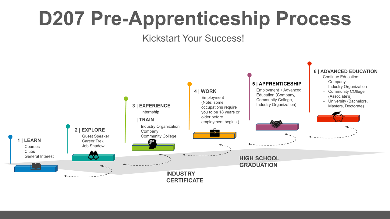 D207 Pre Apprenticeship Program Process
