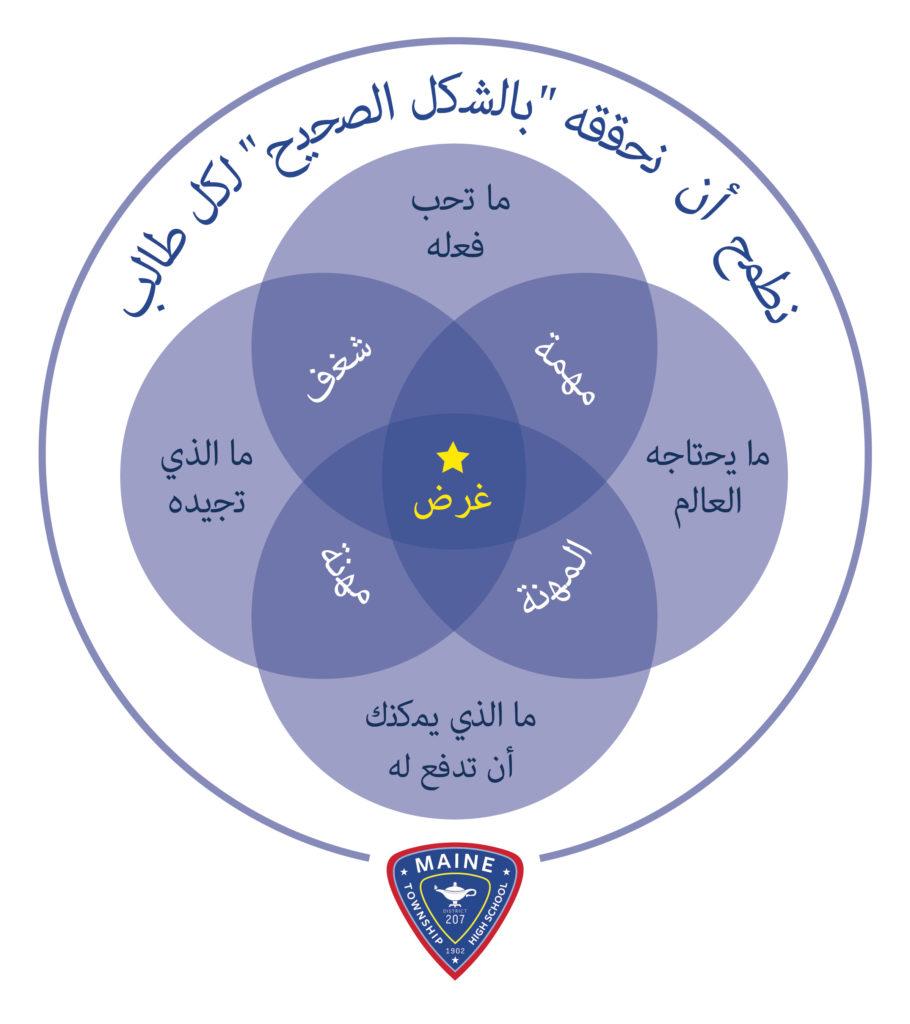 Purpose circle Arabic Dec2020 SystemsofSupportJan2020