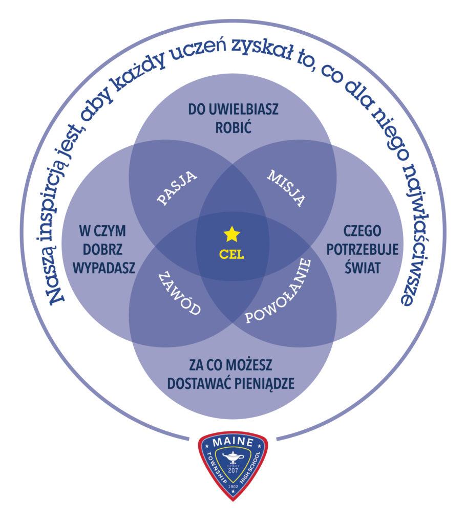 Purpose circle Polish Dec2020 SystemsofSupportJan2020