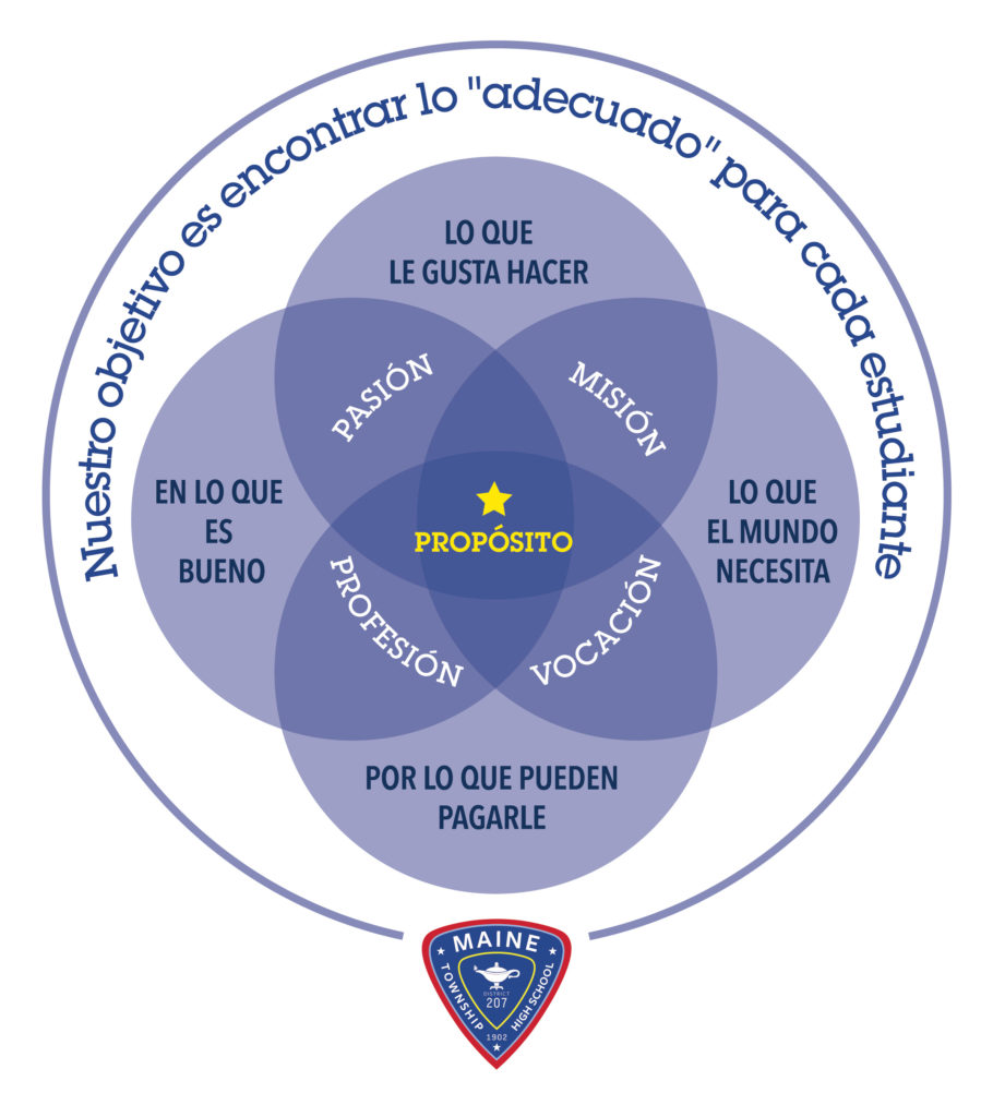 Purpose circle SpanishNov2020